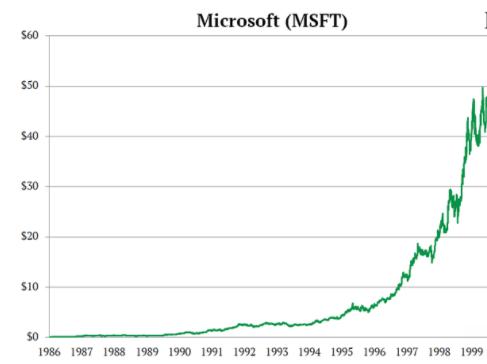 Microsoft, povraćaj investicije