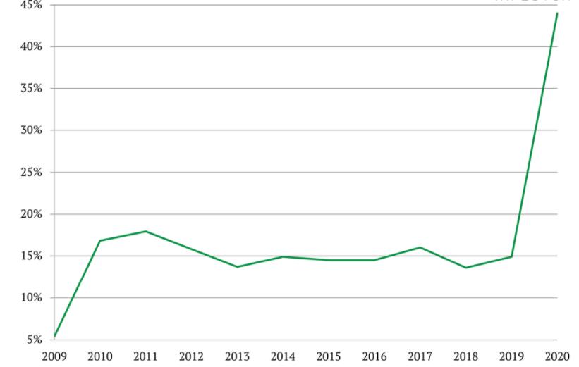 rast online prodaje